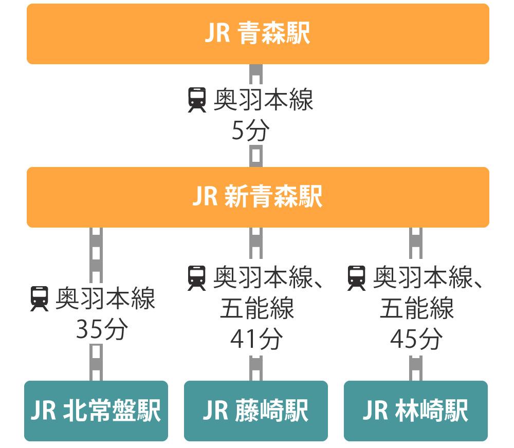 鉄道でのJR青森駅・新青森駅から藤崎町までの経路